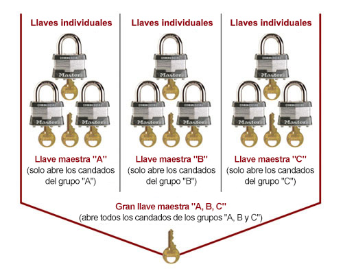 Términos de llaves